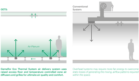 VENTILATION AND SPACE CONDITIONING FROM RAISED ACCESS FLOOR